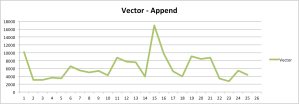 Vector-append