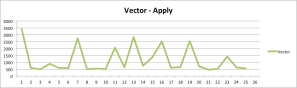 Vector-apply